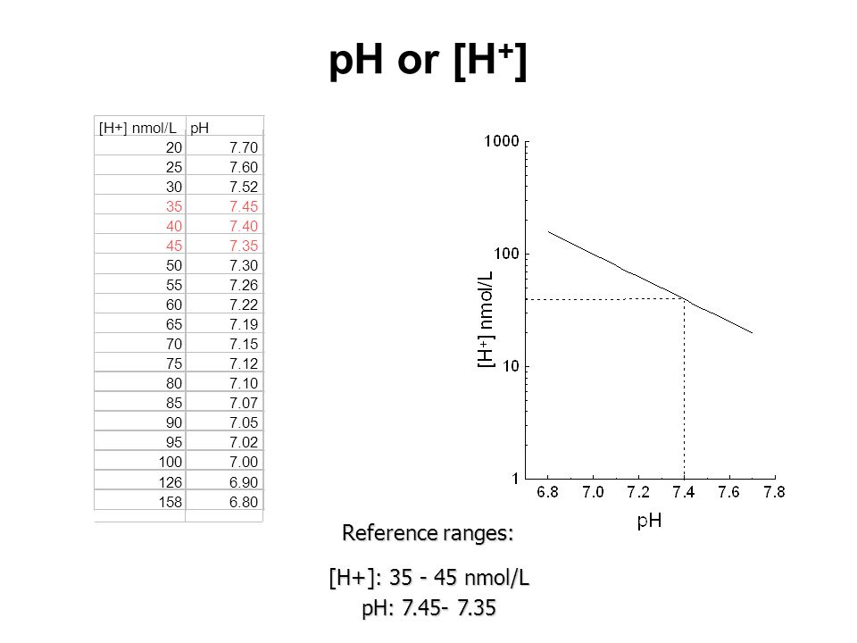 pH or [H+] Reference ranges: [H+]: 35 - 45 nmol/L pH: 7.45- 7.35
